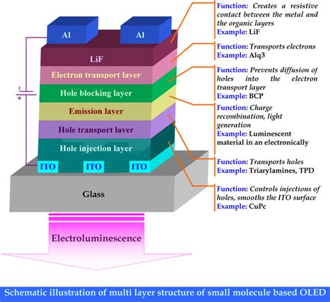 organic light emitting diode material process and devices sanjay k ram s research page organic semiconductors small molecules oled physics