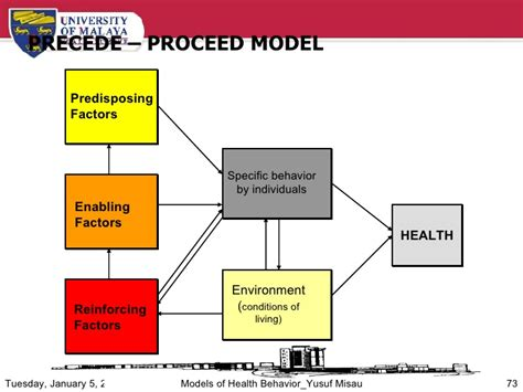health promotion plan template models of health behaviors by yusuf abdu misau