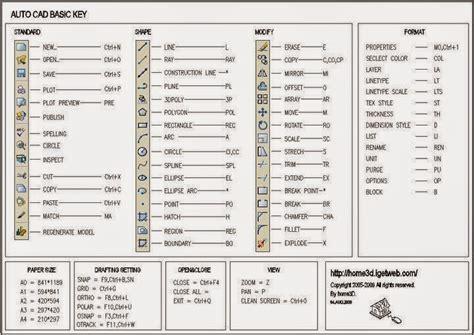 corel draw x6 shortcut keys pdf megazonetaiwan blog