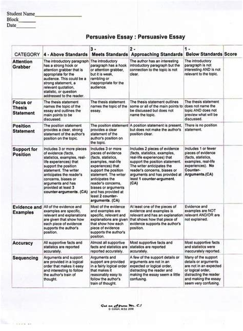 Writing Rubric For Argumentative Essay by Act Persuasive Writing Essay Rubric Writing Lab Attractionsxpress Attractions