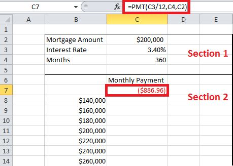 Sensitivity Table In Excel by Sensitivity Analysis In Excel Using One Or Two Variables