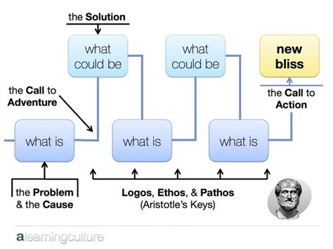 A Learning Culture Persuasive Presentation Structure Duarte Ted Talk