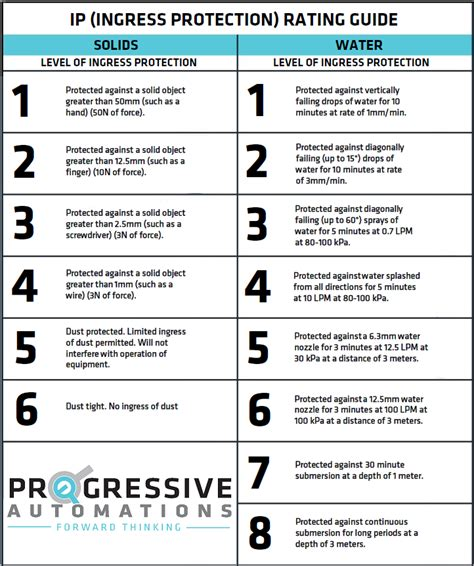 ingress protection chart what is an ip rating progressive automations inc