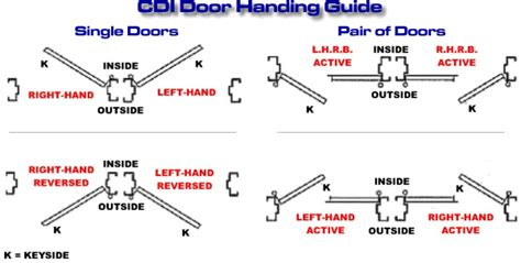door swing guide door handing guide from colorado doorways