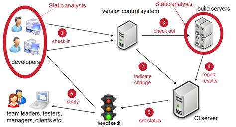 continuous integration diagram continuous integration quality enforcement for developers