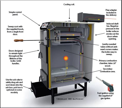 idea for wood furnace design varmebaronen smokelessheat website