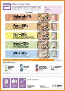10  meal percentage chart   resume pictures