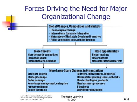 kotter need for change chapter eleven innovation and change thomson learning