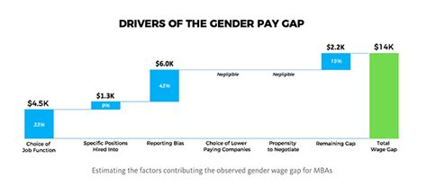 Gender Pay Gap Mba by The Mba Gender Pay Gap 14k In Year One Page 2 Of 2