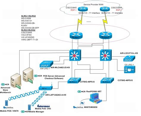 pci compliance network diagram verizon business assessment for cisco pci solution for