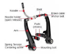 V Brake System Bike Basis Rem Eigenfietsmaken Nl Wiki