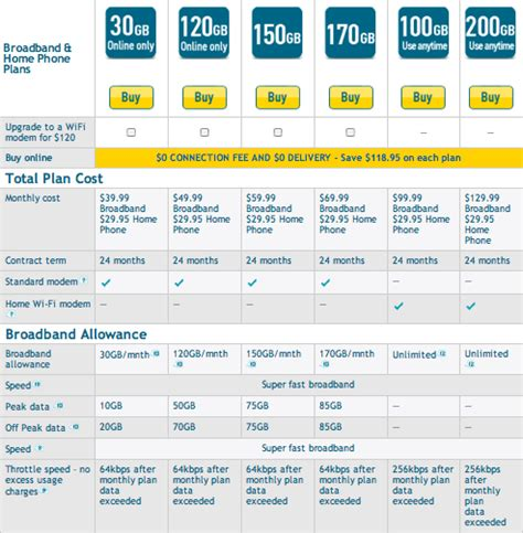 optus upgrades their broadband plans gizmodo australia