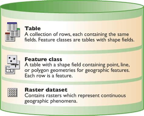 Arcgis Geodatabase Tutorial Data | a quick tour of the geodatabase arcgis help arcgis desktop