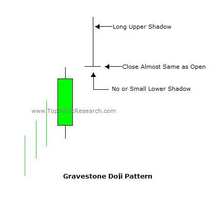 candlestick pattern video tutorial tutorial on gravestone doji candlestick pattern