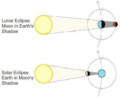 2 i b lunar and solar eclipse andres robotics and science