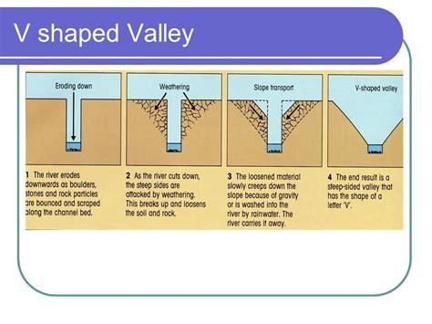 v shaped rivers ppt video online download
