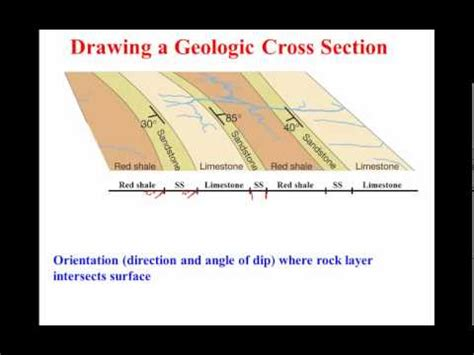 how to do a cross section drawing a geologic cross section youtube
