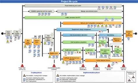 designing complex products with systems engineering processes and techniques books business process modeling tool features