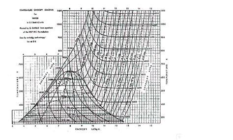 steam table diagram diagram steam table diagram