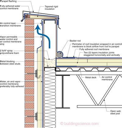 electrical wiring diagrams residential flat roof