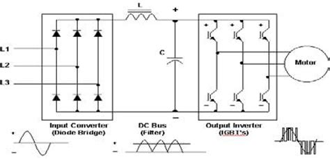 Of Ac Section by Ac Drive Working Principle