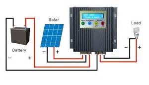 12v solar charger antireliant com