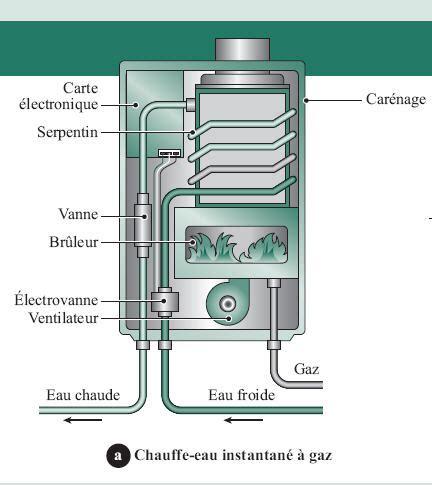 comment fonctionne un chauffe eau 4754 comment fonctionne un chauffe eau chauffage piscine avec