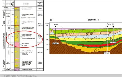 stratigraphic cross section petroleum province