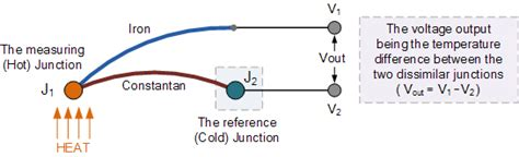 define resistance box temperature sensor types for temperature measurement