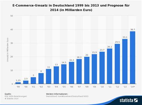 filme stream seiten american beauty infografik e commerce umsatz in deutschland firstmover pro