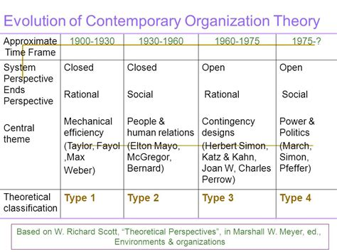 contemporary evolutionary theory organizational design ppt