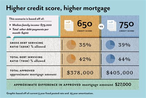 How To Get Credit Score Up To Buy A House 28 Images Cleaning Up Your Credit Report