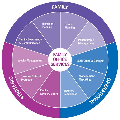 Family Office by Family Office Services