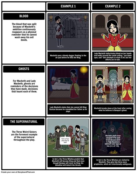 macbeth themes prophecy 1000 images about the tragedy of macbeth on pinterest