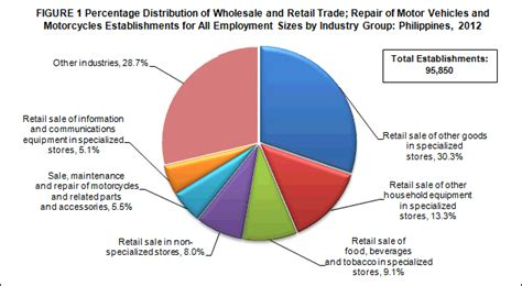 Motor Trade In Malaysia by 2012 Census Of Philippine Business And Industry