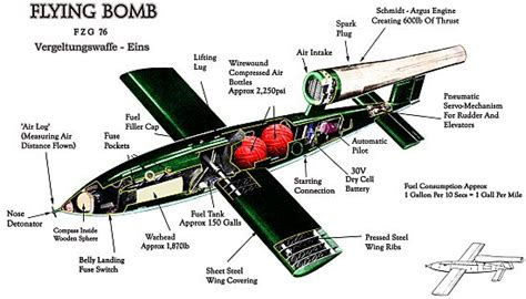 doodlebug vs rocket the v 1 flying bomb