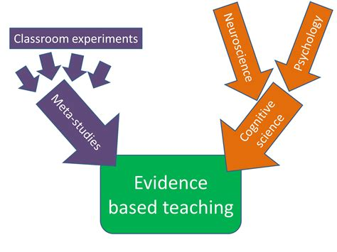 the learning network evidence based the new york times 6 steps to outstanding learning evidence based teachers