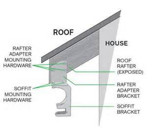 Sunsetter Awning Roof Mount Brackets How To Measure Retractable Awning D Amp K Home Products