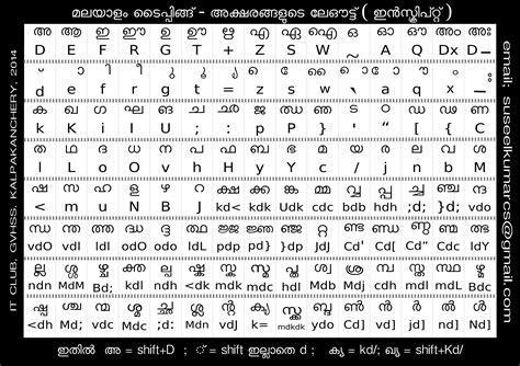 keyboard layout malayalam typing malayalam typing it club gvhss kalpakanchery