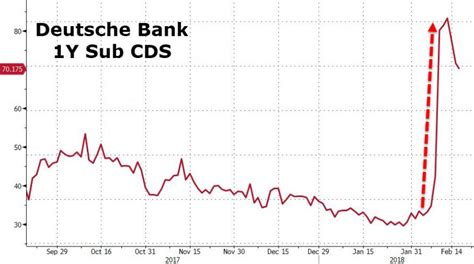 deutsche bank toronto deutsche bank to up to 500 amid tumbling trading