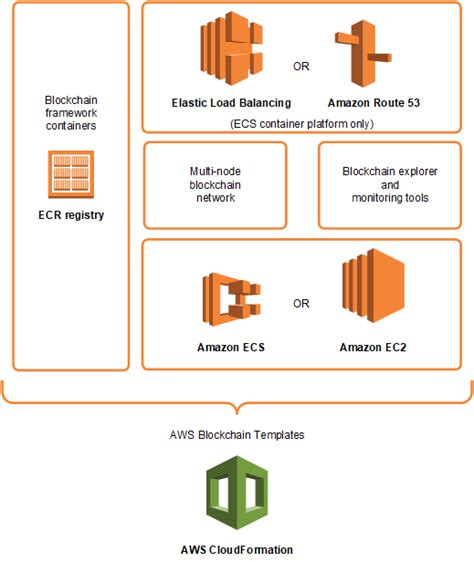 What Is Aws Blockchain Templates Aws Blockchain Templates Aws Blockchain Templates