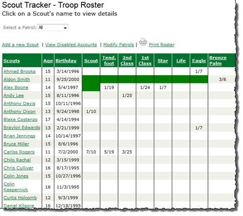 Boy Scout Advancement Spreadsheet by Etrailtoeagle Scout Tracking Features