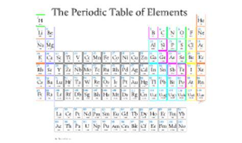 Pu Periodic Table by Alessandro Pu On Prezi