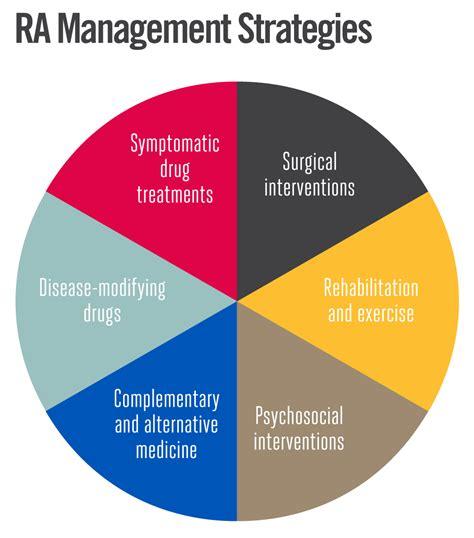 arthritis remedy ra treatment overview rheumatoidarthritis net