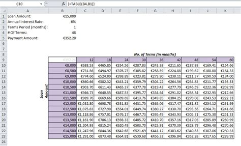 how to create a two input data table