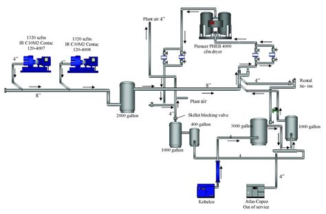 analysis  current air compressors  dryers   system