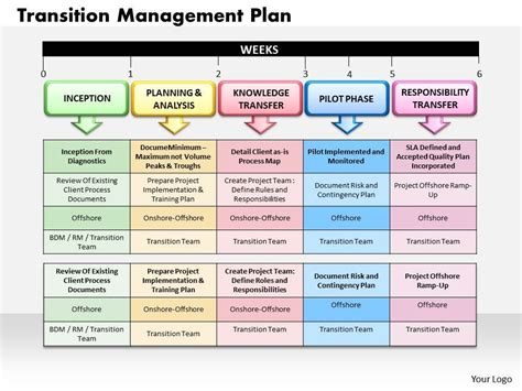 executive transition plan template transition management plan powerpoint presentation slide