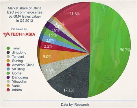 Uniqlo Launches Its E Commerce Site by These Are China S Top 10 E Stores In Mid 2013