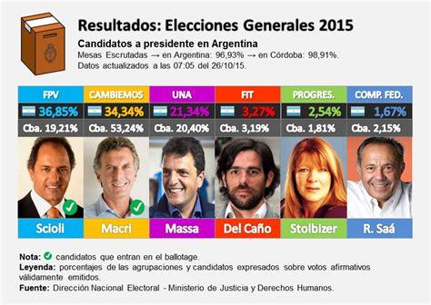 resultados elecciones segunda vuelta en argentina 10 claves elecci 243 n 2015 ballotage macri en buenos aires