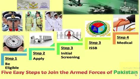 Preparation For Test join pakistan army issb tests preparation guide